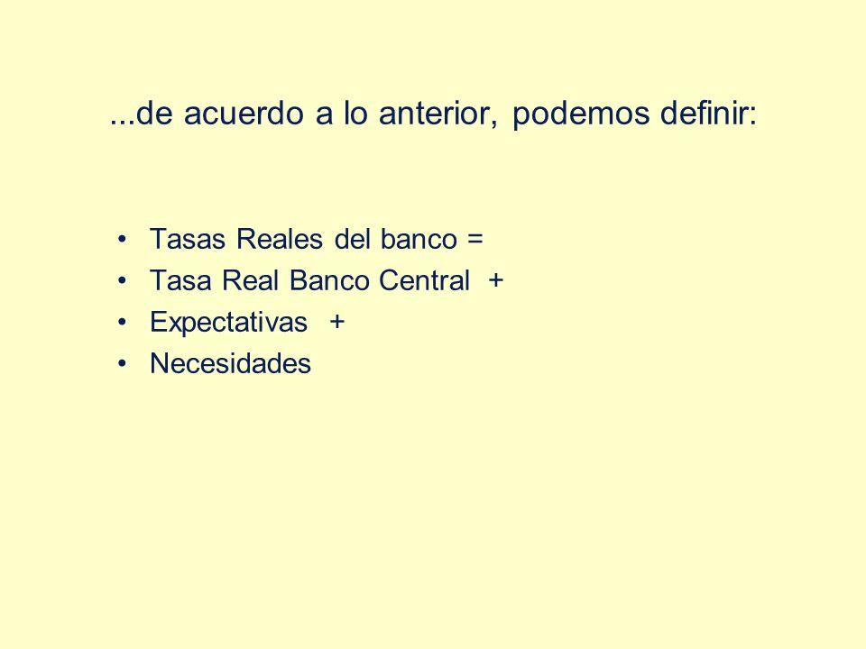 ...de acuerdo a lo anterior, podemos definir: Tasas Reales del banco = Tasa Real Banco Central + Expectativas + Necesidades
