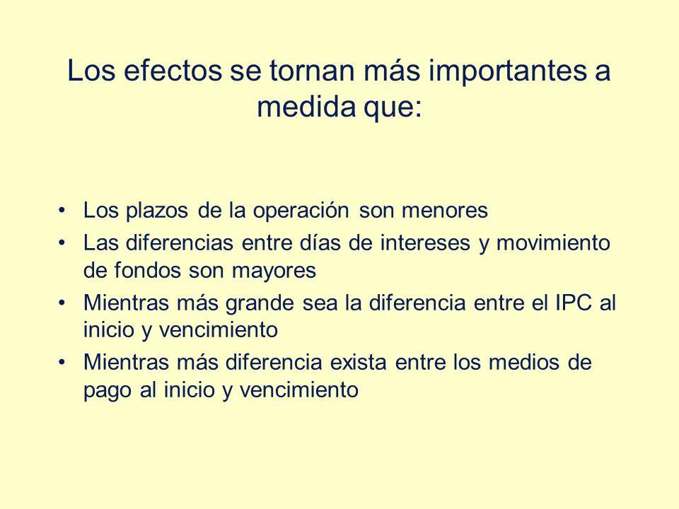 Los efectos se tornan más importantes a medida que: Los plazos de la operación son menores Las diferencias entre días de intereses y movimiento de fon