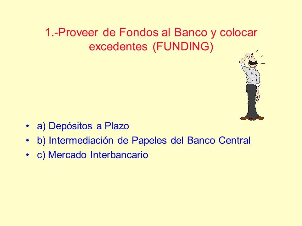 1.-Proveer de Fondos al Banco y colocar excedentes (FUNDING) a) Depósitos a Plazo b) Intermediación de Papeles del Banco Central c) Mercado Interbanca