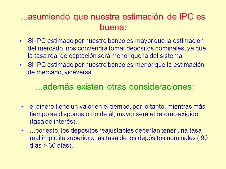 ...asumiendo que nuestra estimación de IPC es buena: Si IPC estimado por nuestro banco es mayor que la estimación del mercado, nos convendrá tomar dep