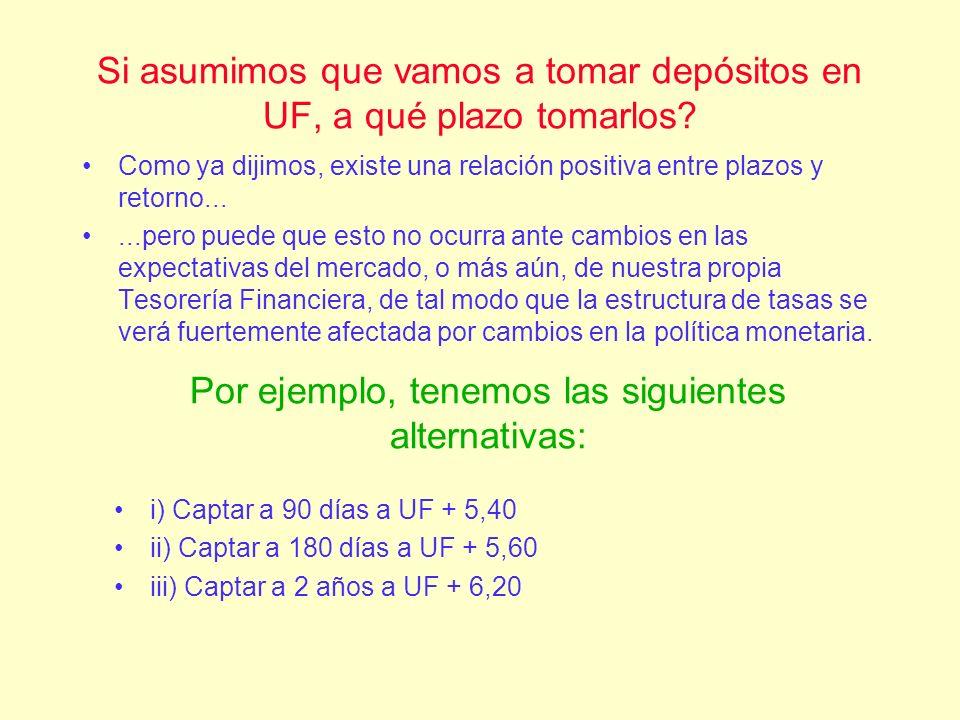 De Largo Plazo –PRC: Pagaré Reajustable en Cupones –Se emiten en UF –Se emiten a 8, 10, 12, 14 y 20 años, aunque también se han emitido (en el pasado) a 4 y 6 años –Pueden ser adquiridos por bancos, Inst.