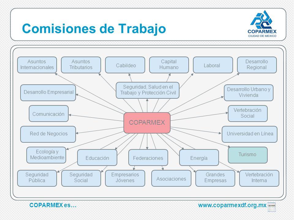 COPARMEX es…www.coparmexdf.org.mx Comisiones de Trabajo Educación Seguridad, Salud en el Trabajo y Protección Civil Comunicación Empresarios Jóvenes S