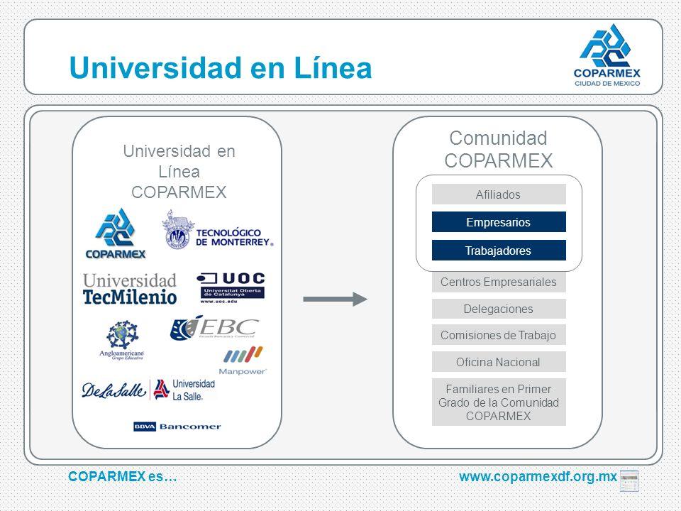 COPARMEX es…www.coparmexdf.org.mx Universidad en Línea Universidad en Línea COPARMEX Afiliados Comunidad COPARMEX Empresarios Trabajadores Familiares