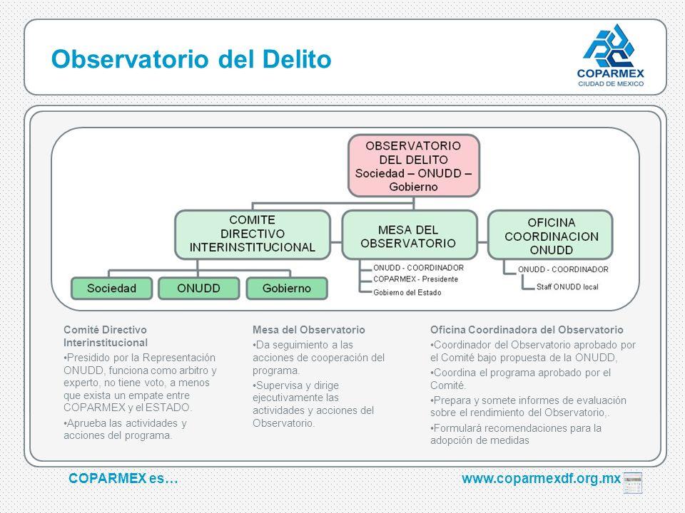 COPARMEX es…www.coparmexdf.org.mx Observatorio del Delito Comité Directivo Interinstitucional Presidido por la Representación ONUDD, funciona como arb