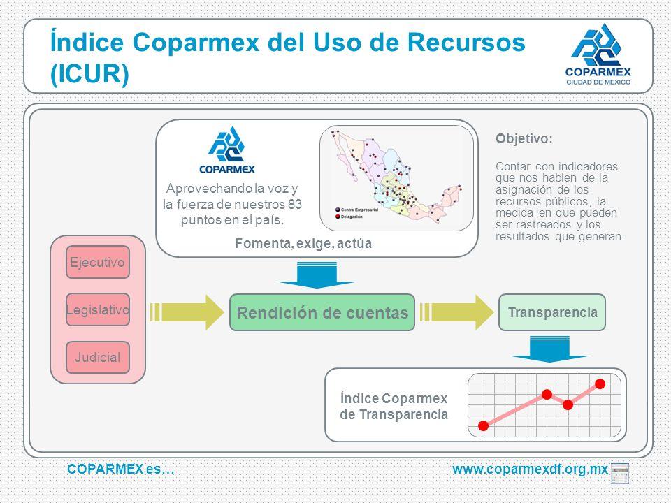 COPARMEX es…www.coparmexdf.org.mx Índice Coparmex del Uso de Recursos (ICUR) Transparencia Índice Coparmex de Transparencia Legislativo Judicial Ejecu