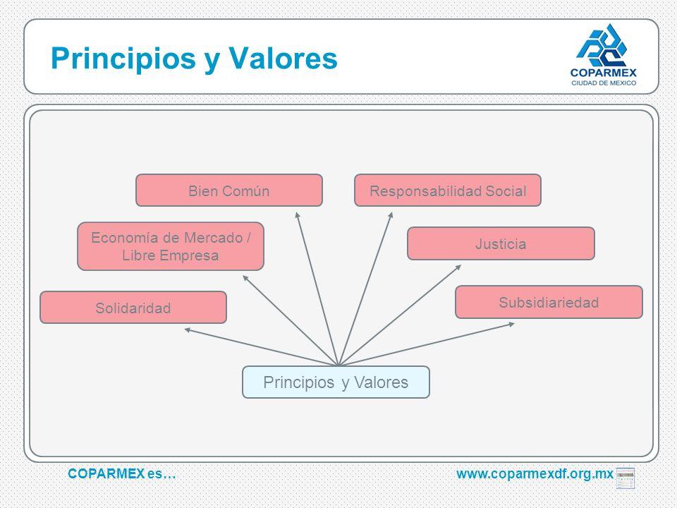 COPARMEX es…www.coparmexdf.org.mx Principios y Valores Solidaridad Economía de Mercado / Libre Empresa Responsabilidad Social Justicia Subsidiariedad