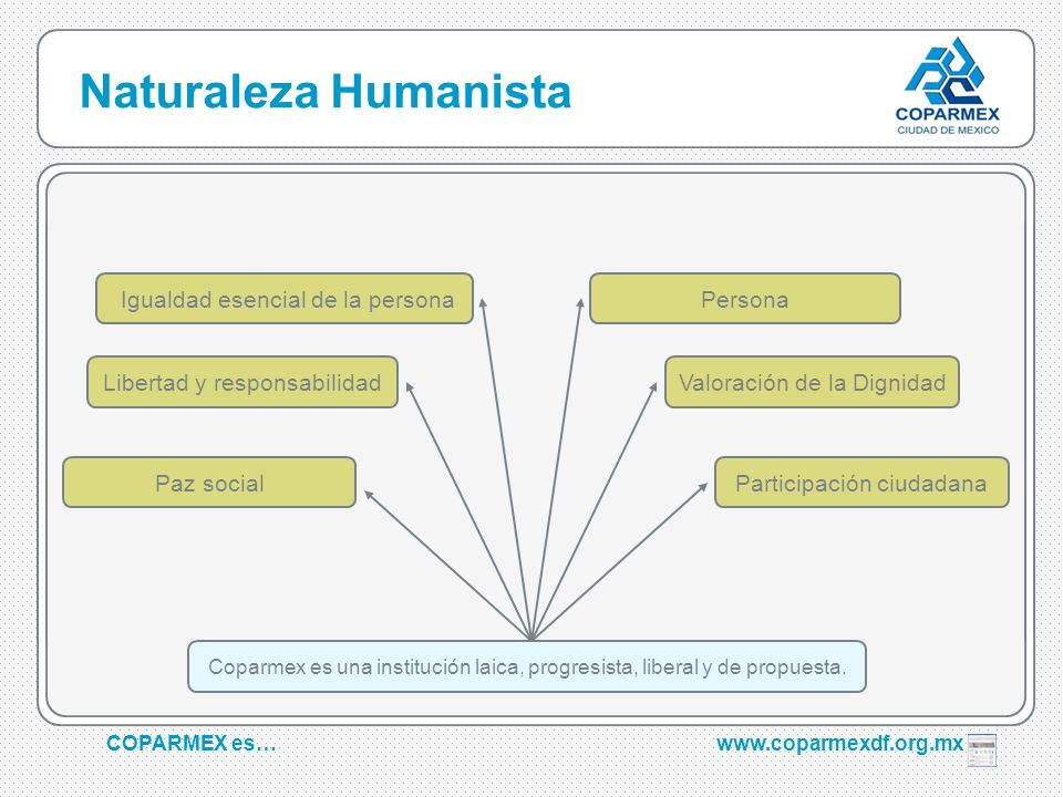 COPARMEX es…www.coparmexdf.org.mx Naturaleza Humanista Paz social Persona Participación ciudadana Coparmex es una institución laica, progresista, libe