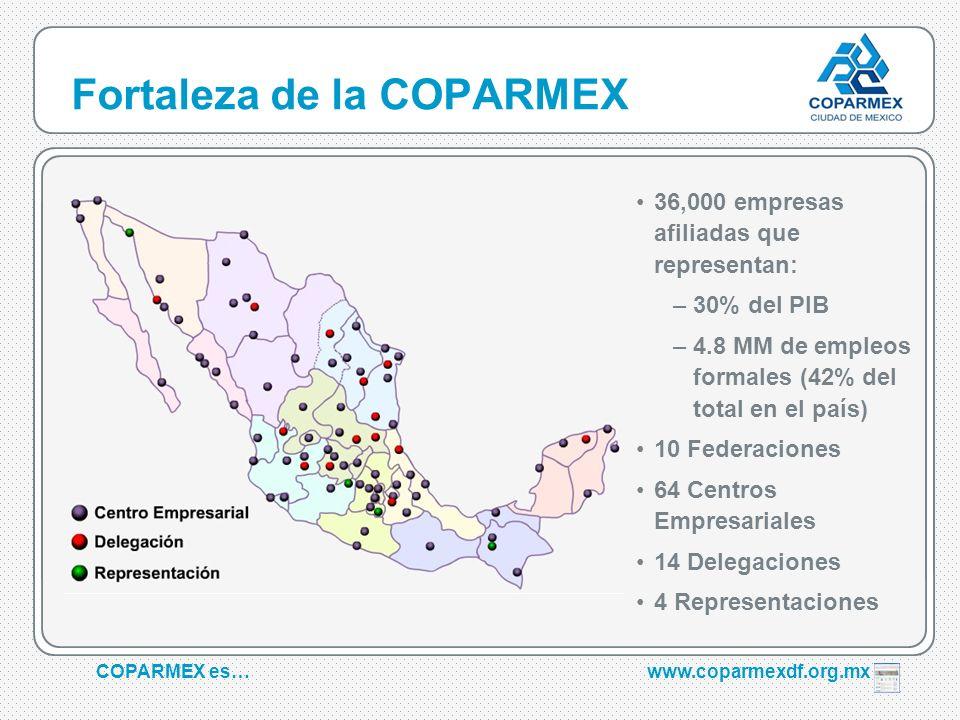 COPARMEX es…www.coparmexdf.org.mx Fortaleza de la COPARMEX 36,000 empresas afiliadas que representan: –30% del PIB –4.8 MM de empleos formales (42% de