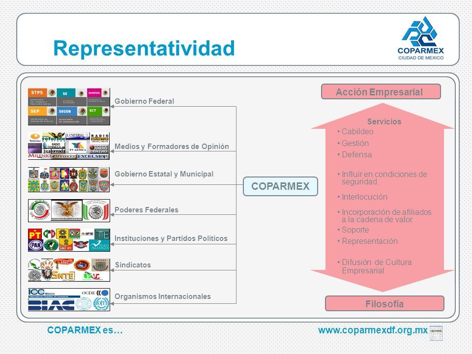 COPARMEX es…www.coparmexdf.org.mx Gobierno Federal Medios y Formadores de Opinión Poderes Federales Gobierno Estatal y Municipal Instituciones y Parti