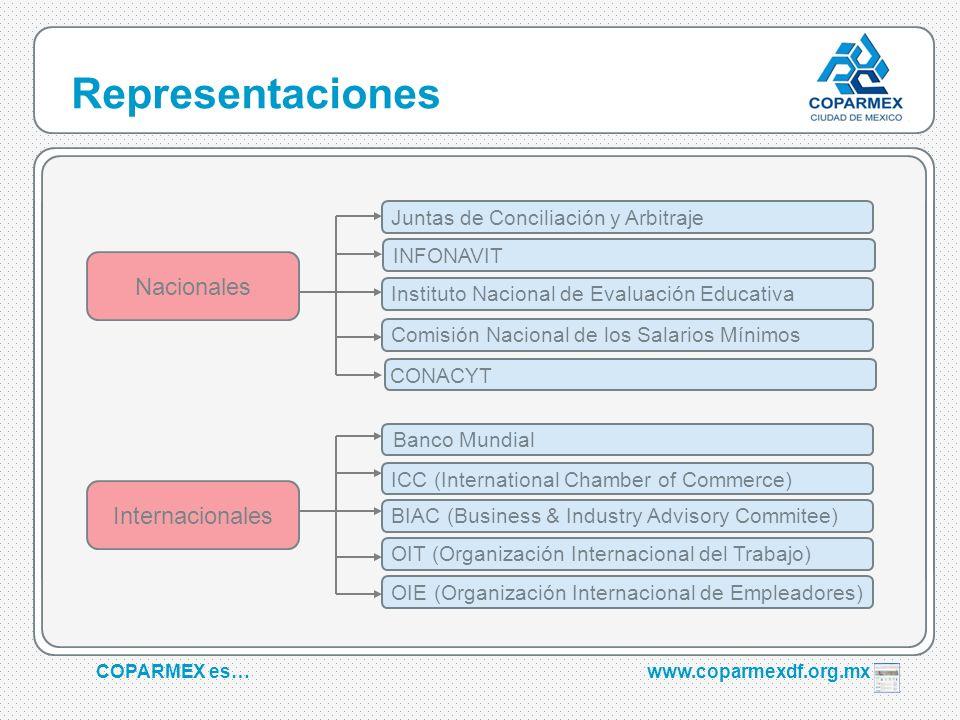 COPARMEX es…www.coparmexdf.org.mx Representaciones Juntas de Conciliación y Arbitraje Internacionales Nacionales ICC (International Chamber of Commerc