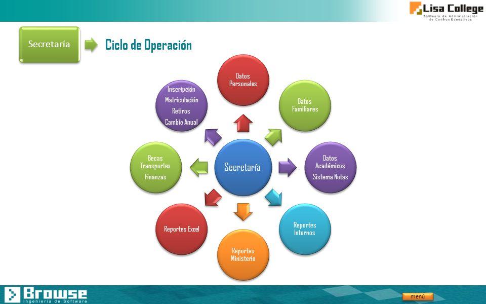 menú Ciclo de Operación Secretaría Datos Personales Datos Familiares Datos Académicos Sistema Notas Reportes Internos Reportes Ministerio Reportes Exc