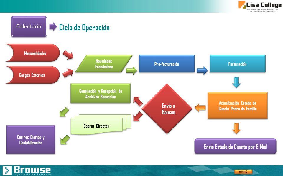 menú Ciclo de Operación Mensualidades Cargos Externos Novedades Económicas Pre-facturaciónFacturación Actualización Estado de Cuenta Padre de Familia
