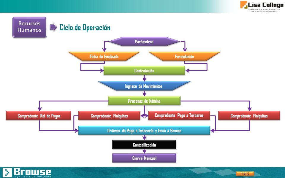 menú Ciclo de Operación Ficha de Empleado Contratación Parámetros Formulación Ingreso de Movimientos Procesos de Nómina Comprobante Rol de PagosCompro