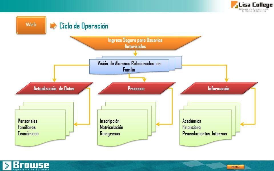 menú Ciclo de Operación Ingreso Seguro para Usuarios Autorizados Visión de Alumnos Relacionados en Familia Actualización de Datos Procesos Información