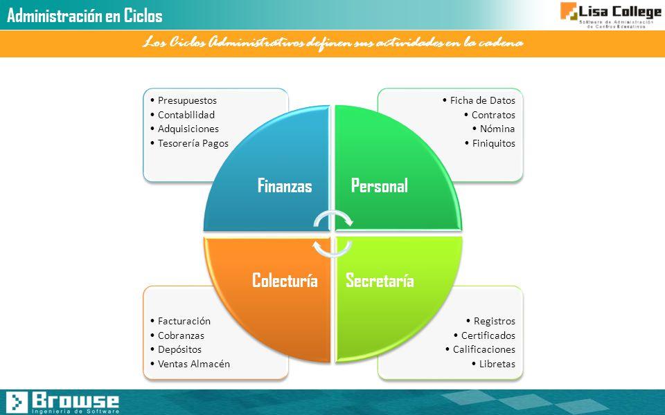 Administración en Ciclos Los Ciclos Administrativos definen sus actividades en la cadena Registros Certificados Calificaciones Libretas Facturación Co