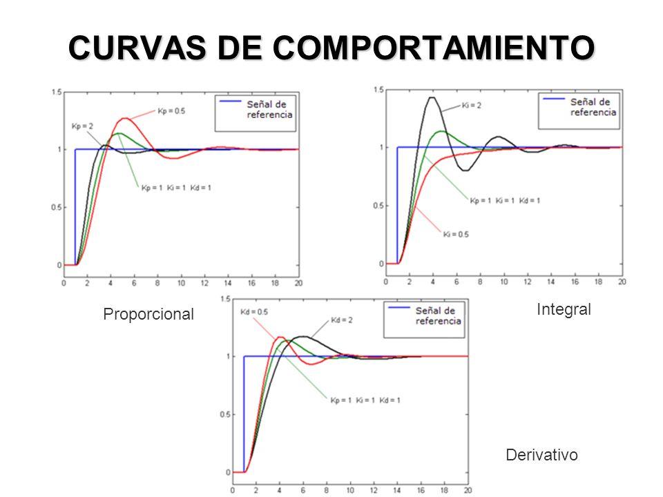 PROGRAMACIÓN Y APLICACIONES Para el desarrollo del programa del controlador, se utilizó el lenguaje de MikroBasic; siendo muy útil pues nos permite in