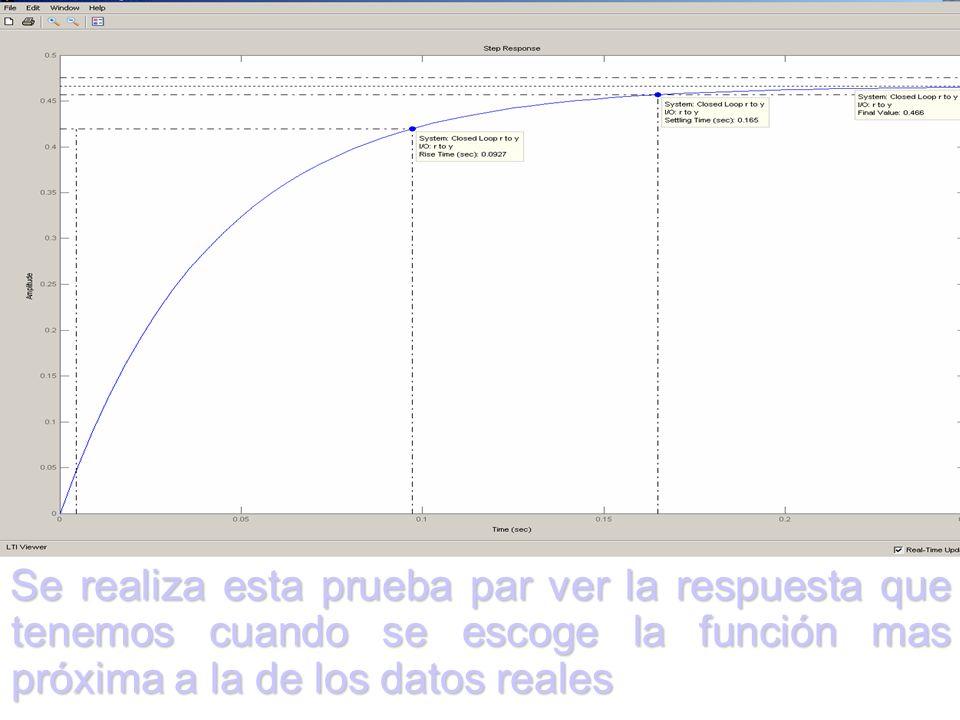 IDENTIFICACIÓN DEL SISTEMA Se realiza la prueba en lazo abierto y con valores entre el 20 y 40% del valor máximo de velocidad del motor. El programa d