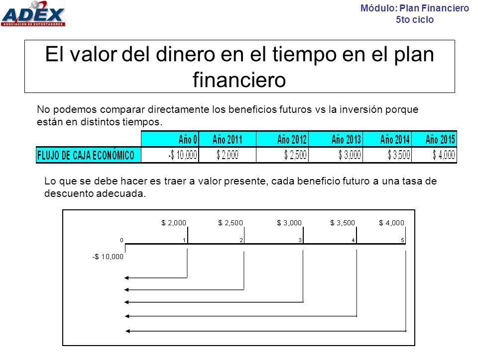 Ejercicios Módulo: Plan Financiero 5to ciclo 1.Considerando una tasa de interés del 10% anual (TEA).