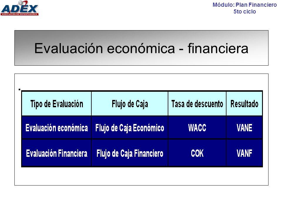 Sesión N° 14 y 15: Evaluación económica - financiera Temario: Evaluación económica vs financiera El Valor actual Neto (VAN) La Tasa Interna de Retorno (TIR) El Índice Costo Beneficio (B/C) El Periodo de Recuperación del capital (Pay Back) El Valor Anual Equivalente (VAE) Módulo: Plan Financiero 5to ciclo