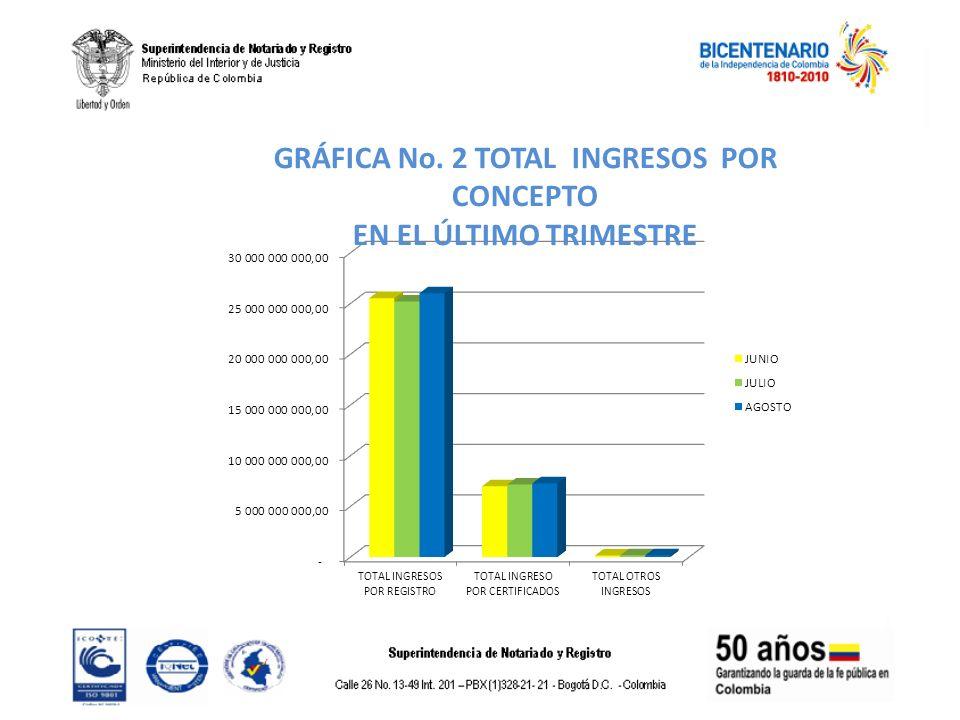 GRÁFICA No. 2 TOTAL INGRESOS POR CONCEPTO EN EL ÚLTIMO TRIMESTRE