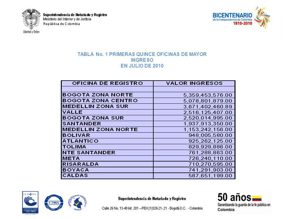 TABLA No. 1 PRIMERAS QUINCE OFICINAS DE MAYOR INGRESO EN JULIO DE 2010