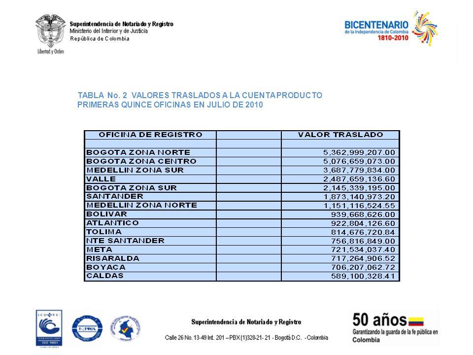 TABLA No. 2 VALORES TRASLADOS A LA CUENTA PRODUCTO PRIMERAS QUINCE OFICINAS EN JULIO DE 2010