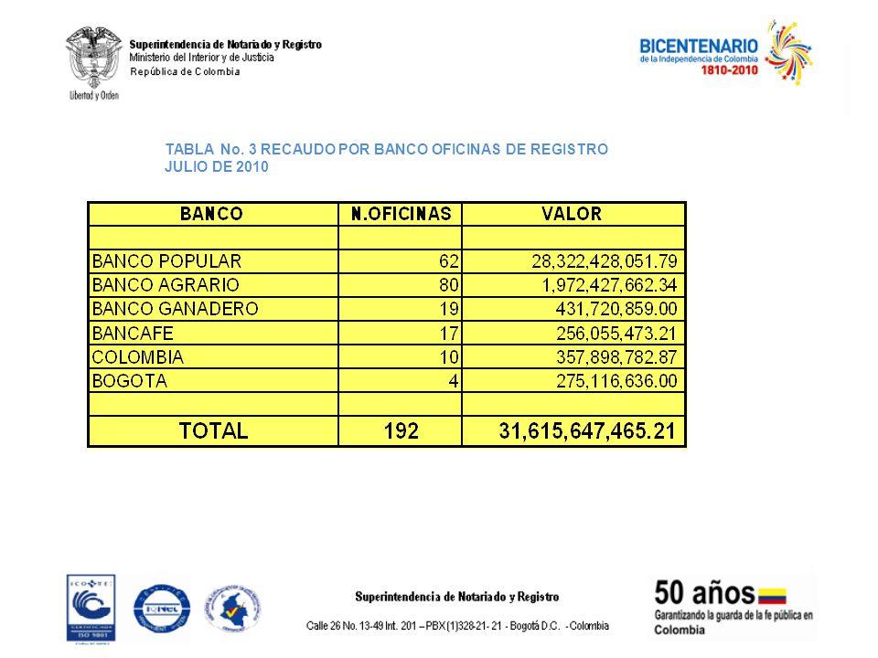TABLA No. 3 RECAUDO POR BANCO OFICINAS DE REGISTRO JULIO DE 2010