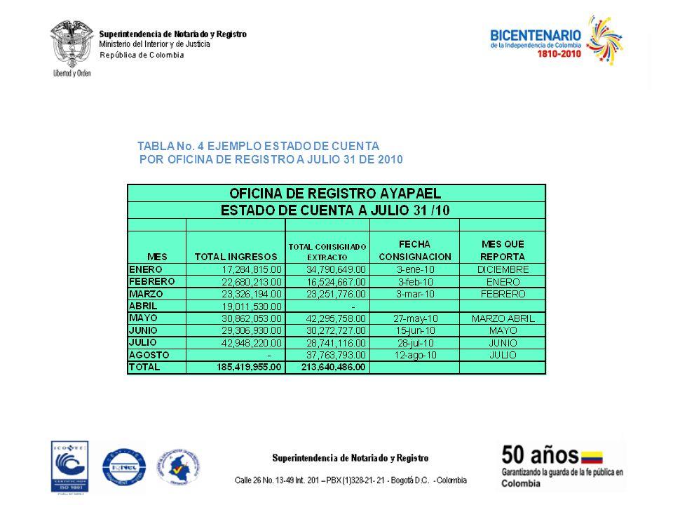 TABLA No. 4 EJEMPLO ESTADO DE CUENTA POR OFICINA DE REGISTRO A JULIO 31 DE 2010