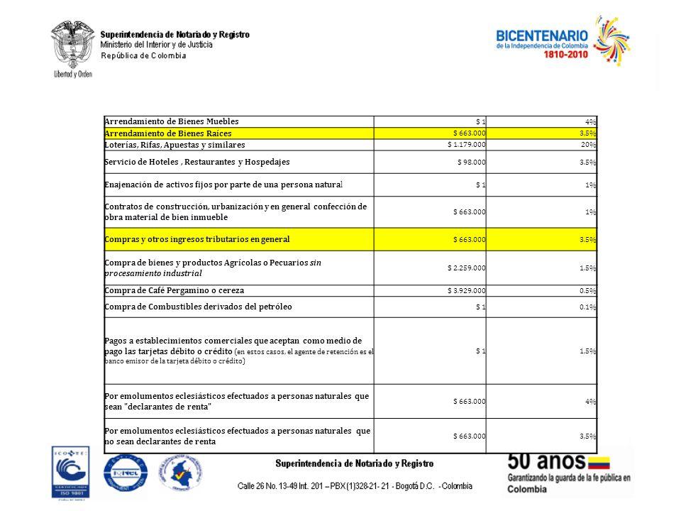 Arrendamiento de Bienes Muebles $ 14% Arrendamiento de Bienes Raíces $ 663.0003,5% Loterías, Rifas, Apuestas y similares $ 1.179.00020% Servicio de Ho