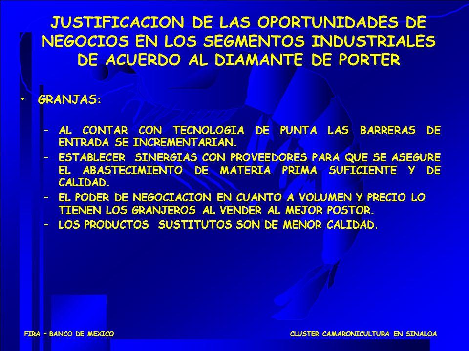 CLUSTER CAMARONICULTURA EN SINALOAFIRA – BANCO DE MEXICO GRANJAS: –AL CONTAR CON TECNOLOGIA DE PUNTA LAS BARRERAS DE ENTRADA SE INCREMENTARIAN. –ESTAB