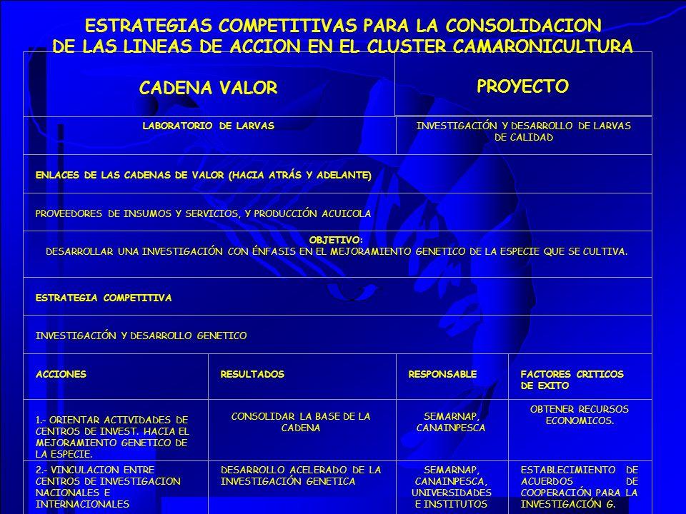 CADENA VALOR PROYECTO LABORATORIO DE LARVASINVESTIGACIÓN Y DESARROLLO DE LARVAS DE CALIDAD ENLACES DE LAS CADENAS DE VALOR (HACIA ATRÁS Y ADELANTE) PR