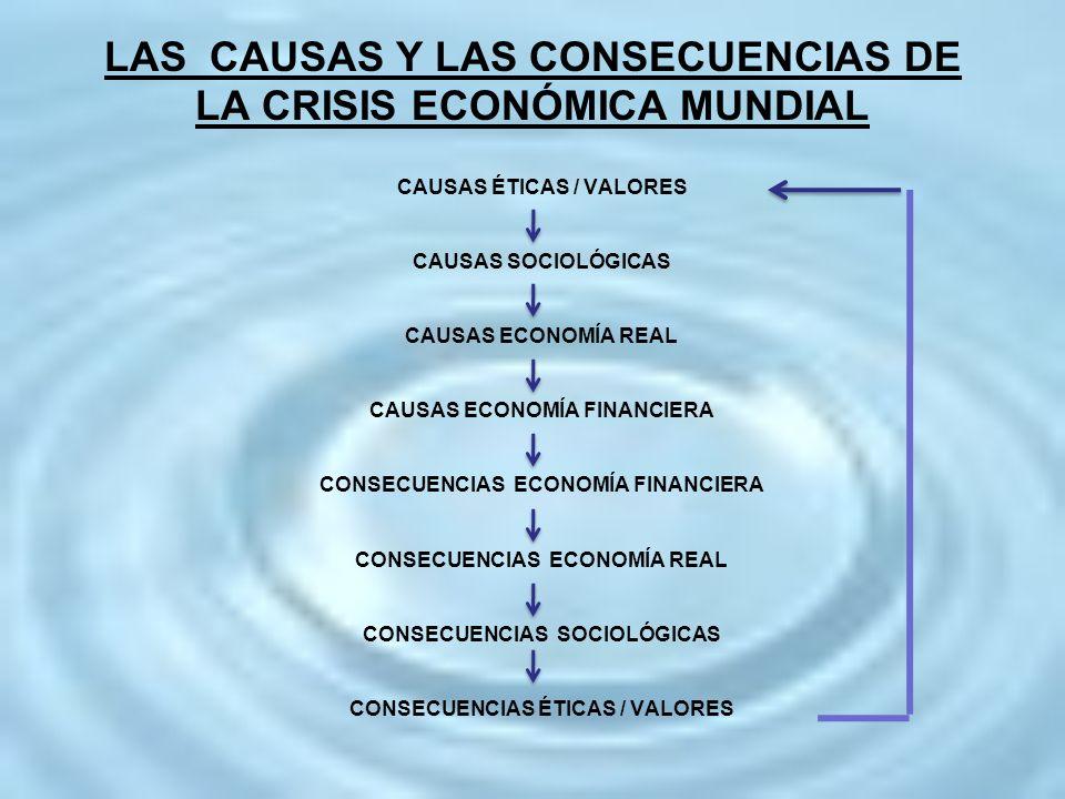 LAS CAUSAS Y LAS CONSECUENCIAS DE LA CRISIS ECONÓMICA MUNDIAL CAUSAS ÉTICAS / VALORES CAUSAS SOCIOLÓGICAS CAUSAS ECONOMÍA REAL CAUSAS ECONOMÍA FINANCI