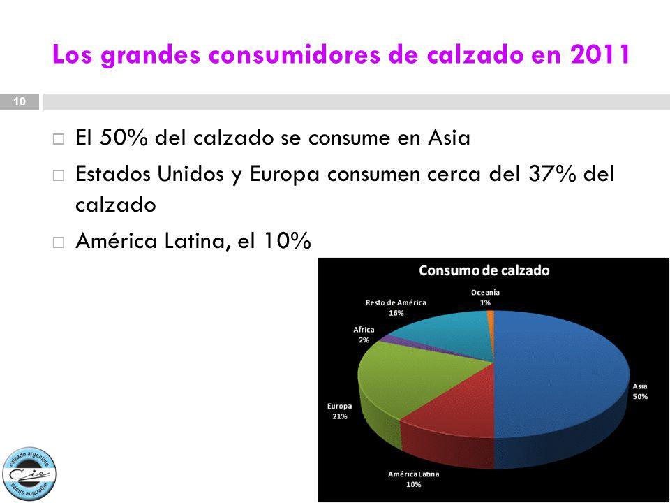 Los grandes consumidores de calzado en 2011 El 50% del calzado se consume en Asia Estados Unidos y Europa consumen cerca del 37% del calzado América L