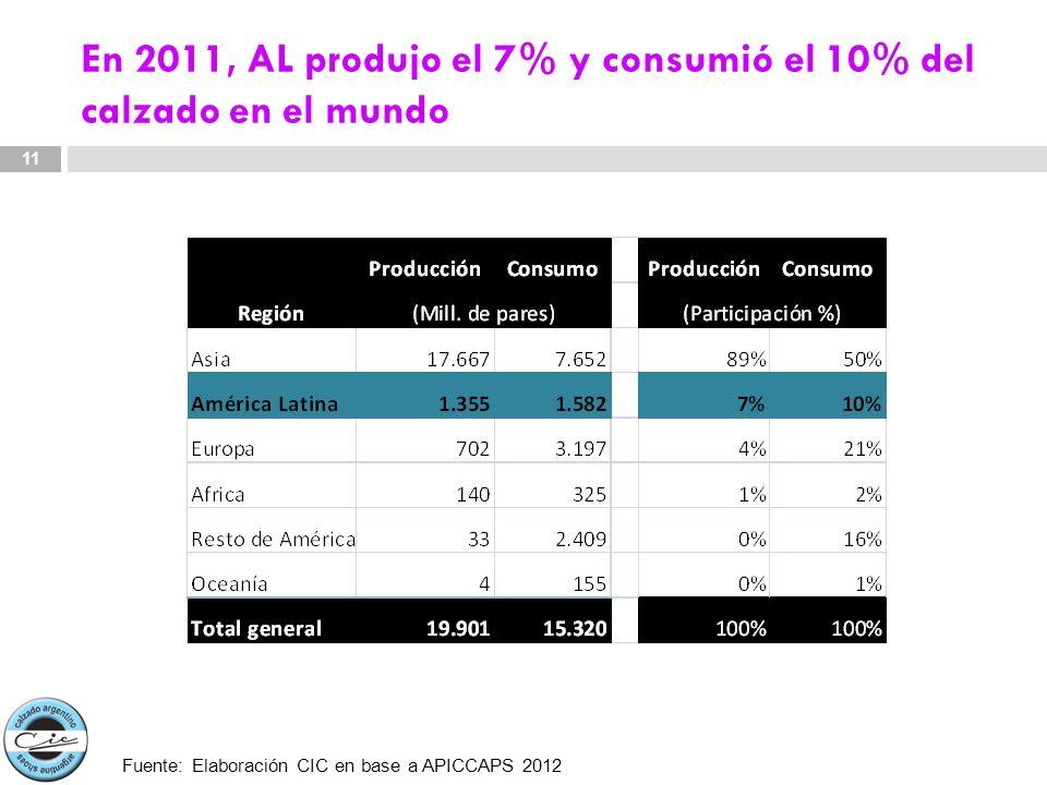 En 2011, AL produjo el 7% y consumió el 10% del calzado en el mundo 11 Fuente: Elaboración CIC en base a APICCAPS 2012