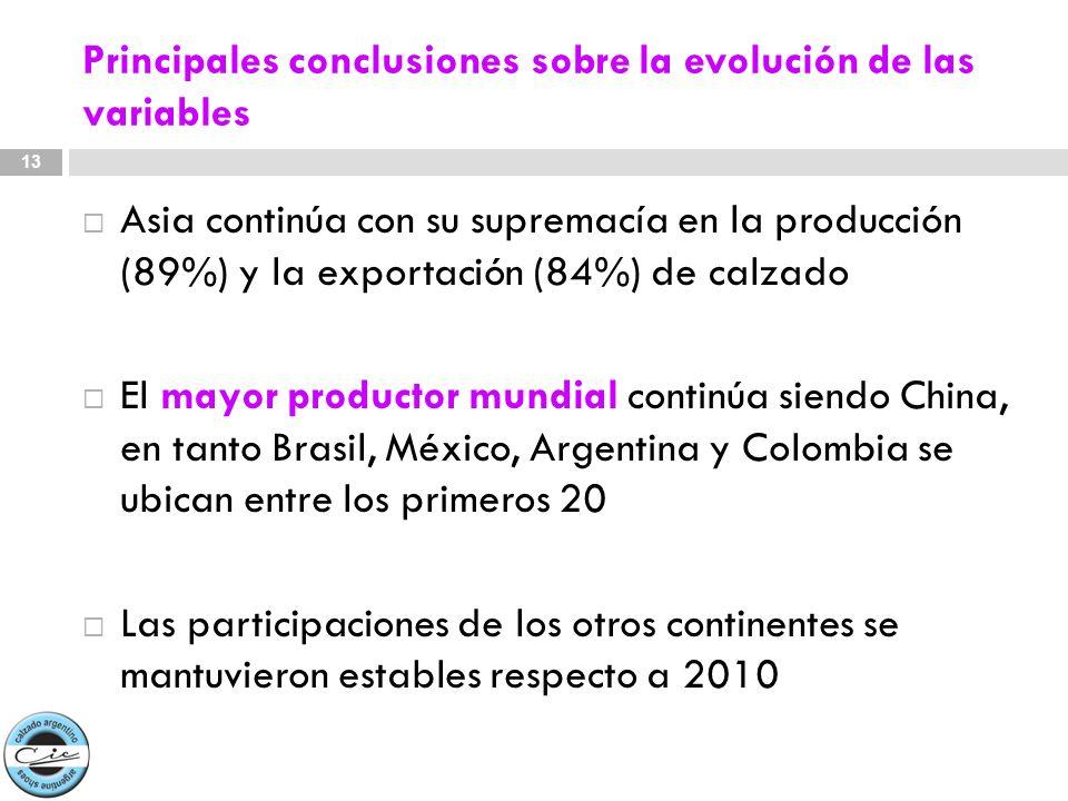 Principales conclusiones sobre la evolución de las variables Asia continúa con su supremacía en la producción (89%) y la exportación (84%) de calzado
