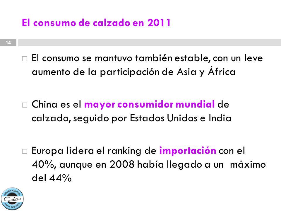 El consumo de calzado en 2011 El consumo se mantuvo también estable, con un leve aumento de la participación de Asia y África China es el mayor consum