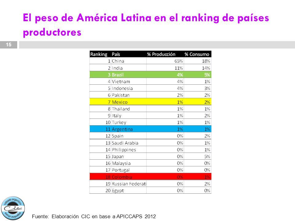 El peso de América Latina en el ranking de países productores 15 Fuente: Elaboración CIC en base a APICCAPS 2012