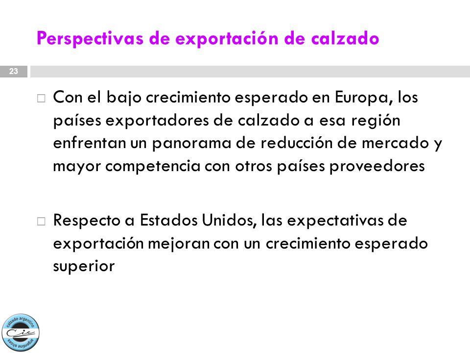 Perspectivas de exportación de calzado Con el bajo crecimiento esperado en Europa, los países exportadores de calzado a esa región enfrentan un panora