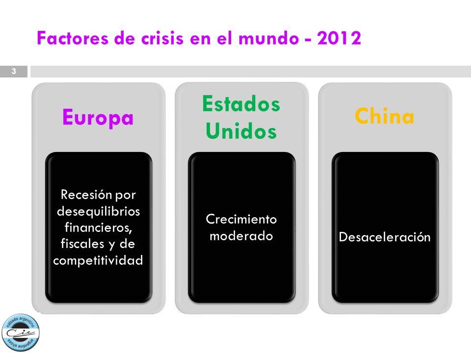 Factores de crisis en el mundo - 2012 Europa Recesión por desequilibrios financieros, fiscales y de competitividad Estados Unidos Crecimiento moderado