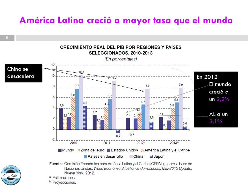 América Latina creció a mayor tasa que el mundo 6 En 2012 El mundo creció a un 2,2% AL a un 3,1% En 2012 El mundo creció a un 2,2% AL a un 3,1% China