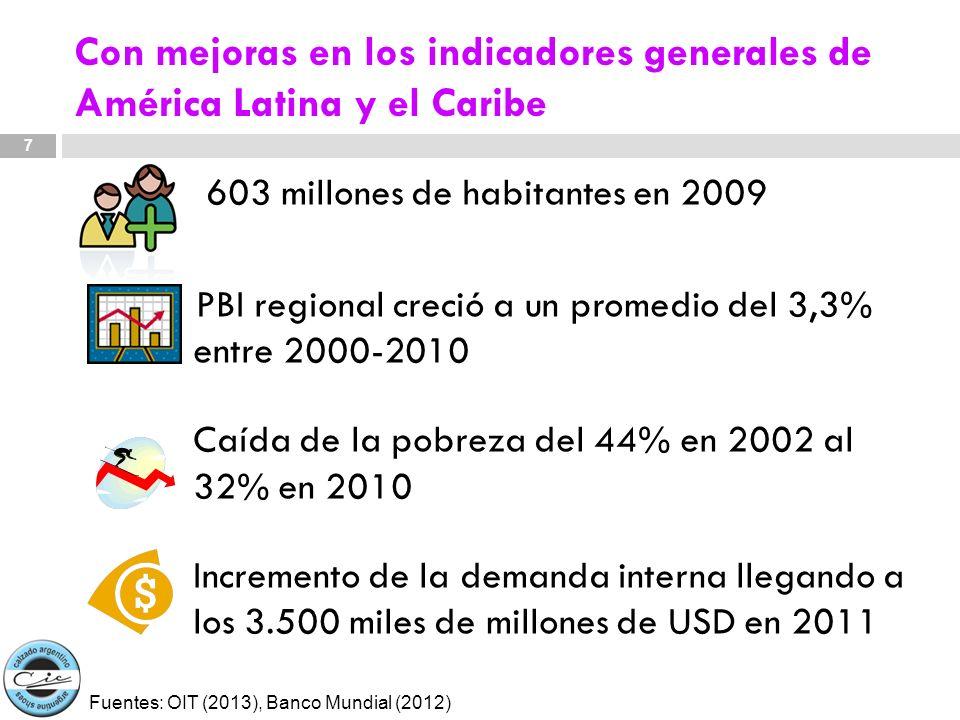 Con mejoras en los indicadores generales de América Latina y el Caribe 603 millones de habitantes en 2009 PBI regional creció a un promedio del 3,3% e