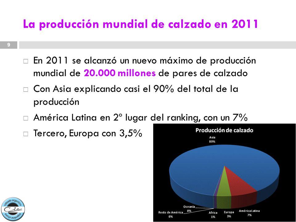 La producción mundial de calzado en 2011 En 2011 se alcanzó un nuevo máximo de producción mundial de 20.000 millones de pares de calzado Con Asia expl
