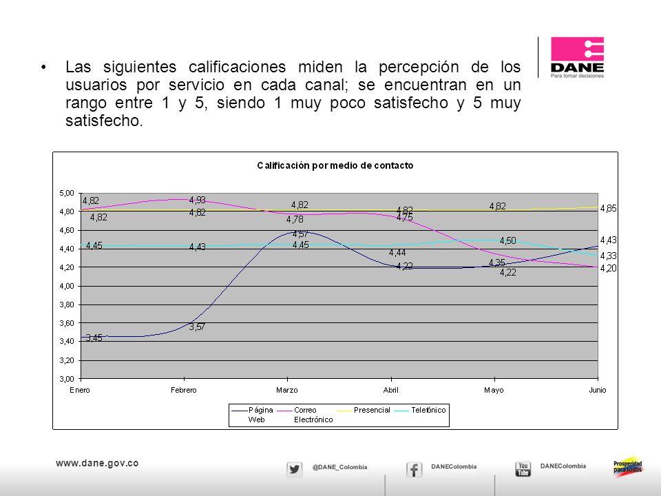 www.dane.gov.co Las siguientes calificaciones miden la percepción de los usuarios por servicio en cada canal; se encuentran en un rango entre 1 y 5, siendo 1 muy poco satisfecho y 5 muy satisfecho.