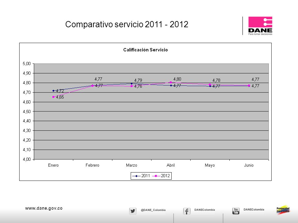 www.dane.gov.co Comparativo servicio 2011 - 2012