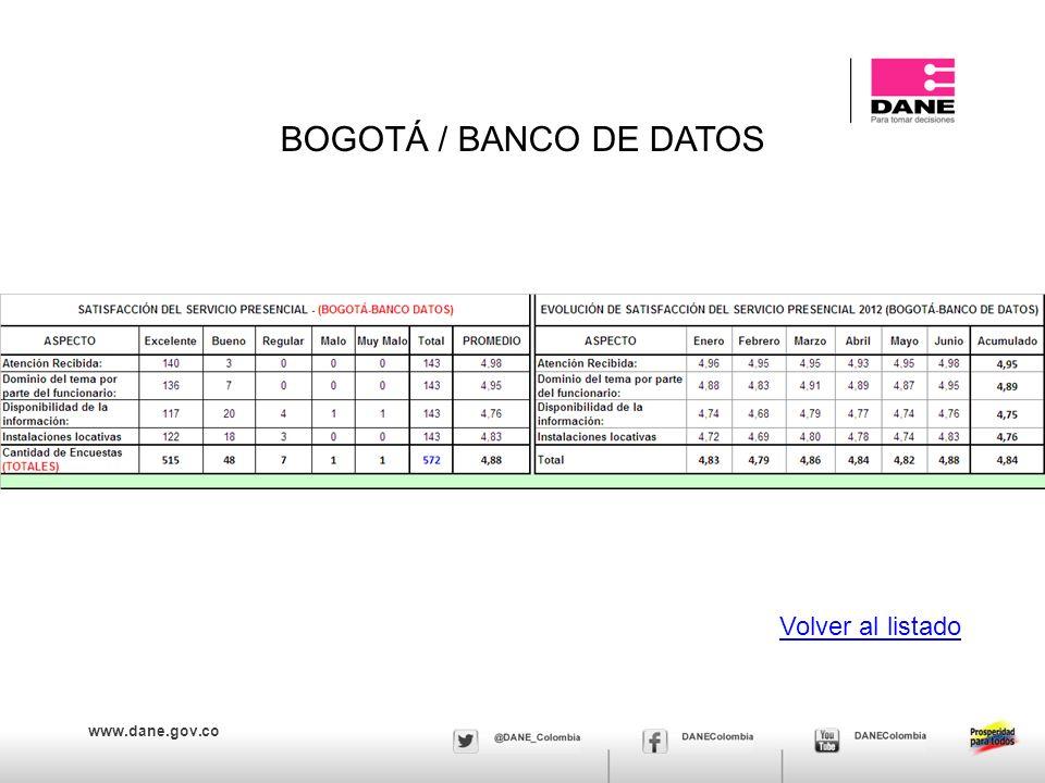 www.dane.gov.co BOGOTÁ / BANCO DE DATOS Volver al listado