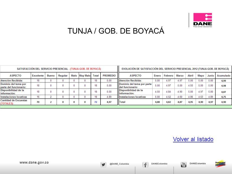 www.dane.gov.co TUNJA / GOB. DE BOYACÁ Volver al listado