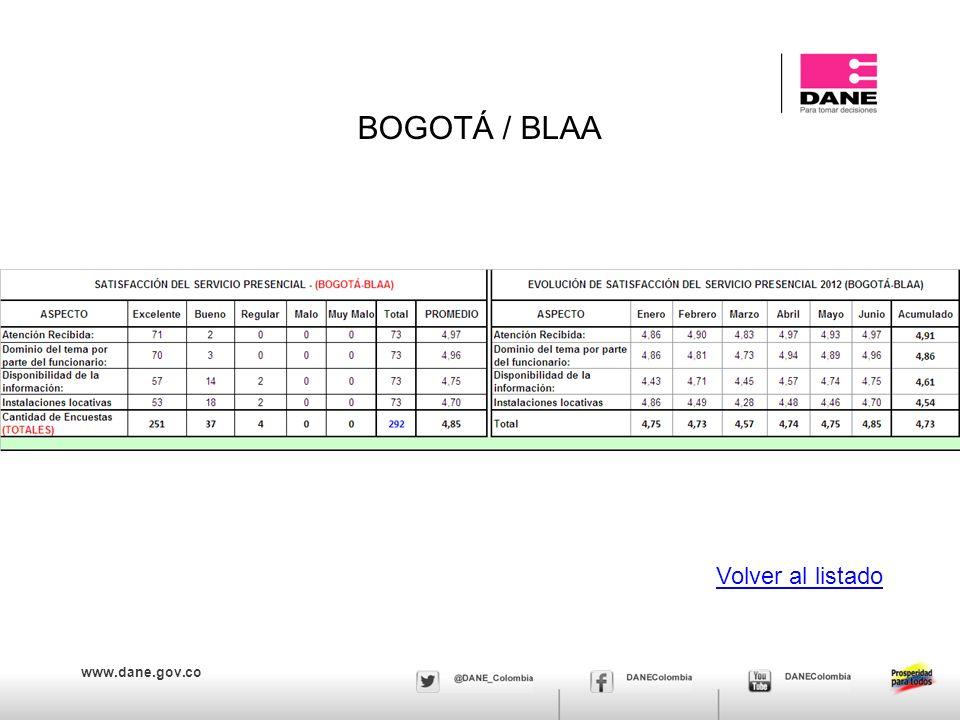 www.dane.gov.co BOGOTÁ / BLAA Volver al listado