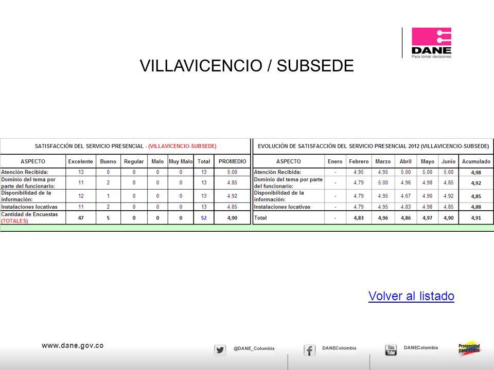 www.dane.gov.co VILLAVICENCIO / SUBSEDE Volver al listado