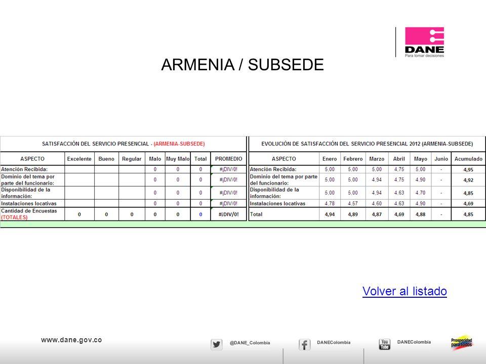 www.dane.gov.co ARMENIA / SUBSEDE Volver al listado