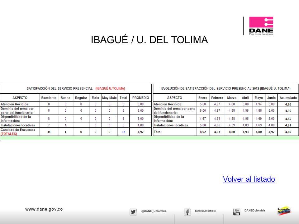 www.dane.gov.co IBAGUÉ / U. DEL TOLIMA Volver al listado
